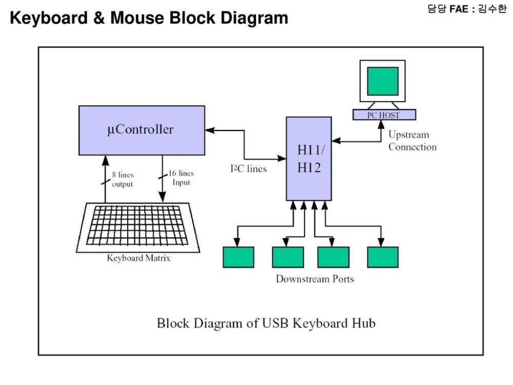 medium resolution of keyboard mouse block diagram