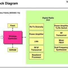 wi fi block diagram fae digital radio phy flash [ 1024 x 768 Pixel ]
