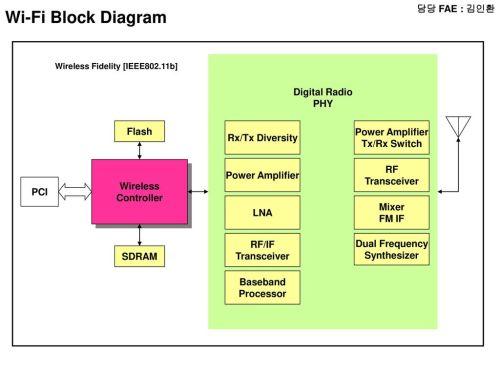 small resolution of wi fi block diagram fae digital radio phy flash