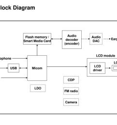 fae radio block diagram micom lcd audio amp radio chipmp3p block diagram audio decoder [ 1024 x 768 Pixel ]