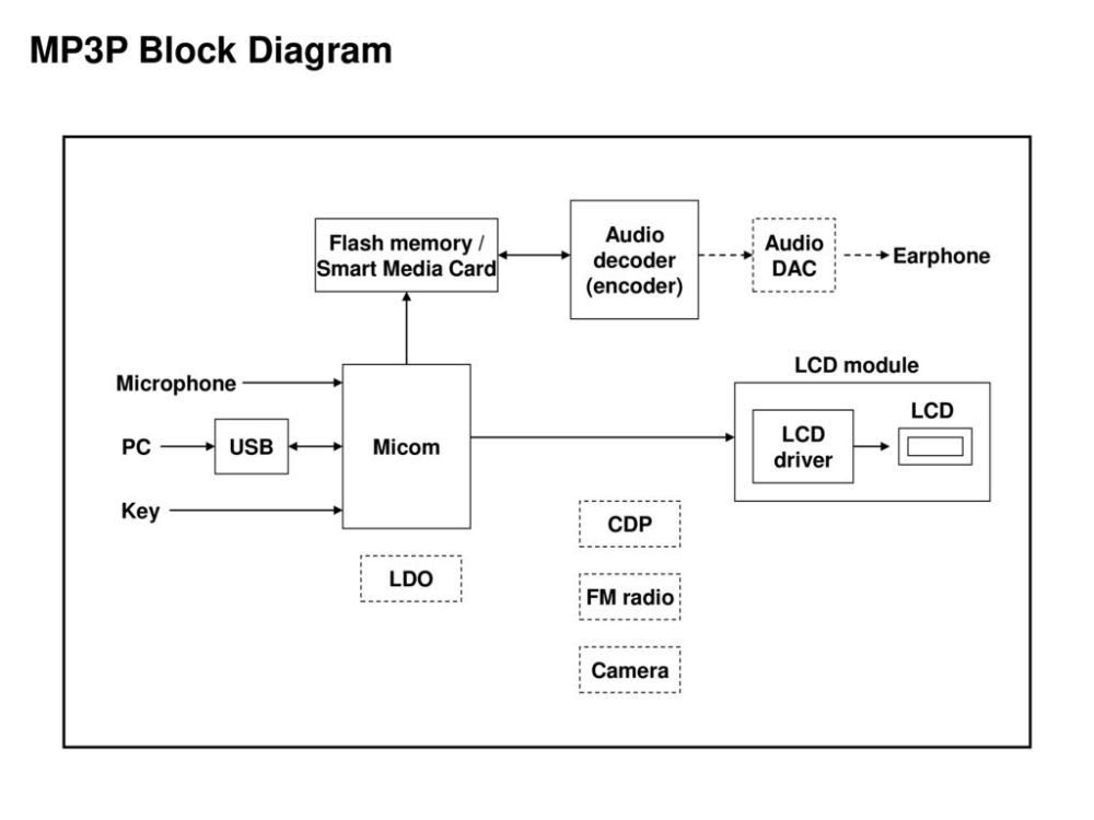 medium resolution of  fae radio block diagram micom lcd audio amp radio chipmp3p block diagram audio decoder