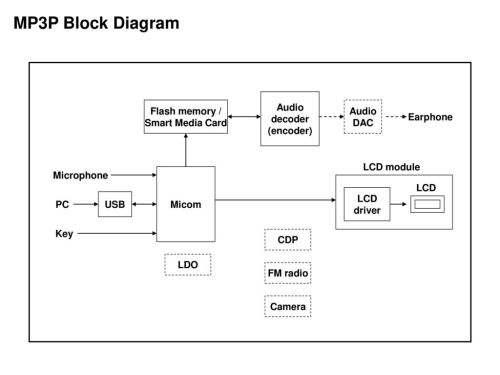 small resolution of  fae radio block diagram micom lcd audio amp radio chipmp3p block diagram audio decoder