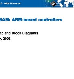 at91sam arm based controllers [ 1024 x 768 Pixel ]