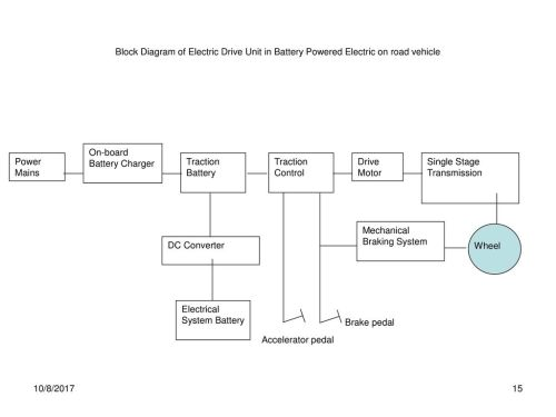 small resolution of block diagram of electric drive unit in battery powered electric on road vehicle