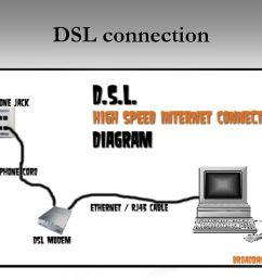 20 dsl connection [ 1024 x 768 Pixel ]