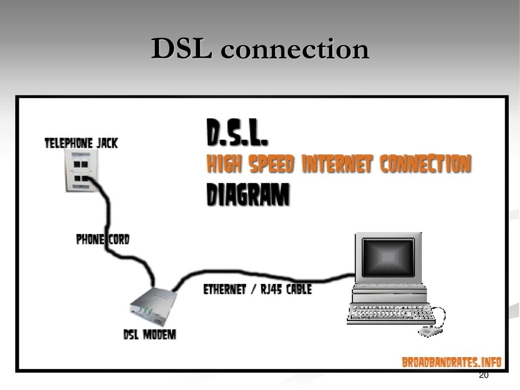 hight resolution of 20 dsl connection