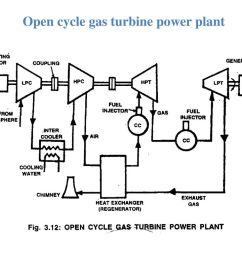 applications of gas turbine 13 open cycle  [ 1024 x 768 Pixel ]