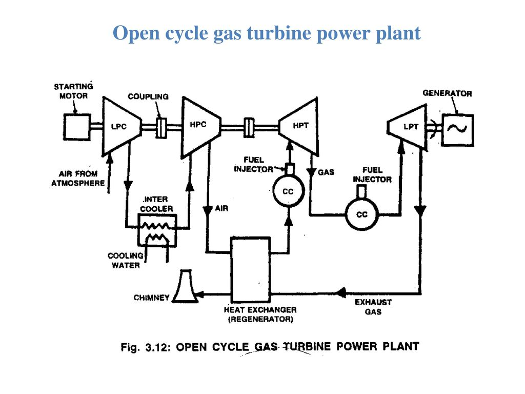 hight resolution of applications of gas turbine 13 open cycle