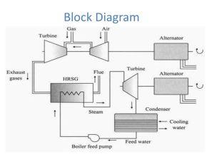 Gas Turbine Power Plant  ppt video online download