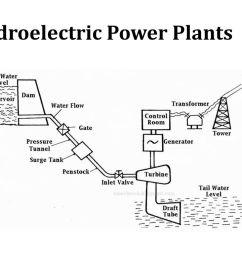 34 hydroelectric power plants [ 1024 x 768 Pixel ]