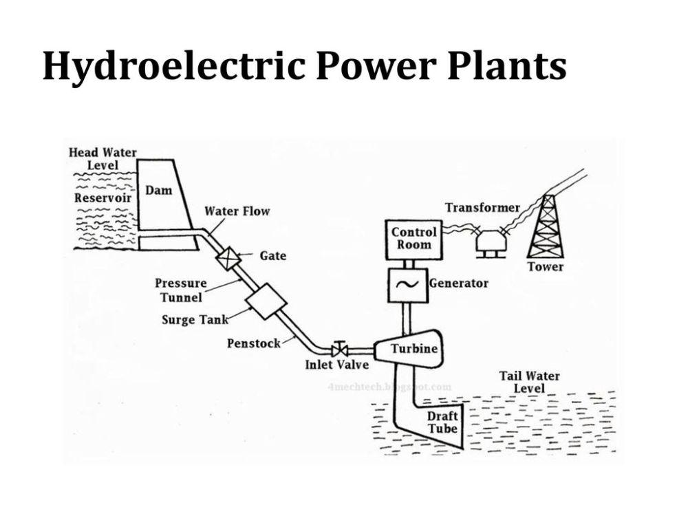 medium resolution of 34 hydroelectric power plants