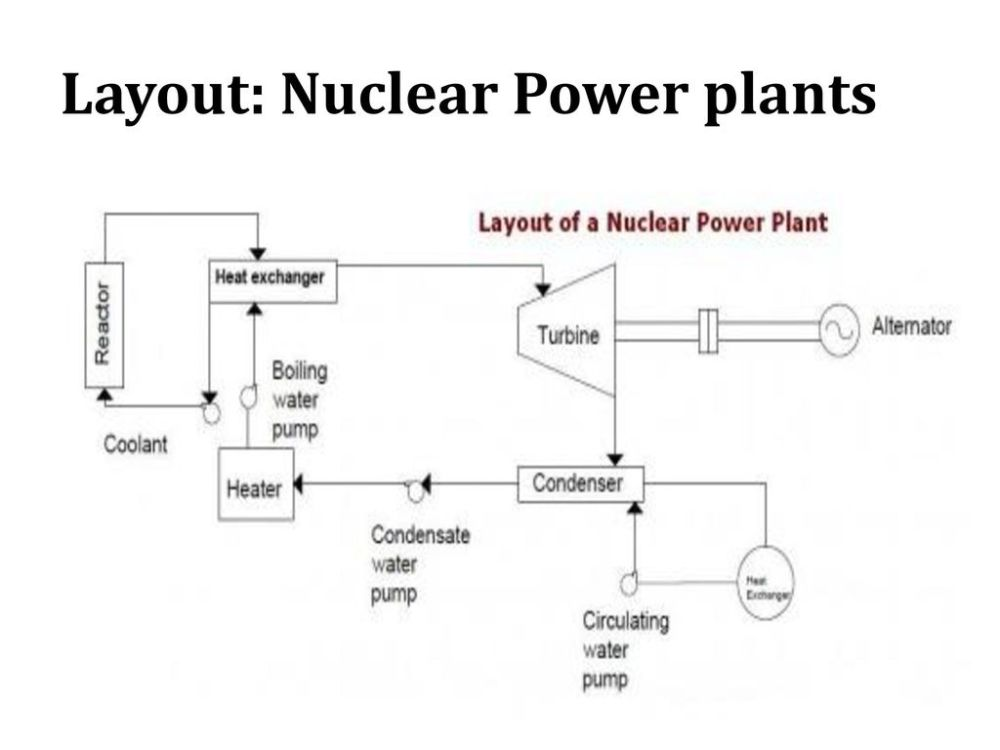 medium resolution of 55 layout nuclear power plants