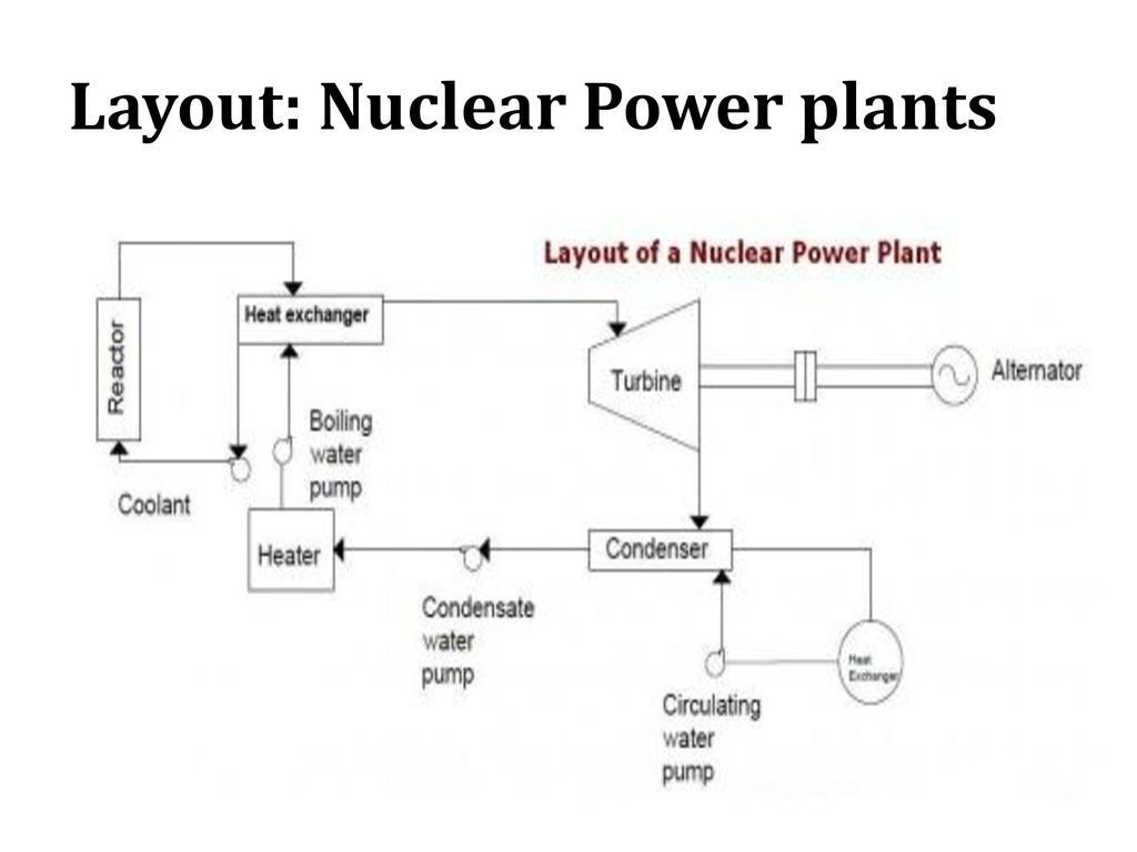 hight resolution of 55 layout nuclear power plants