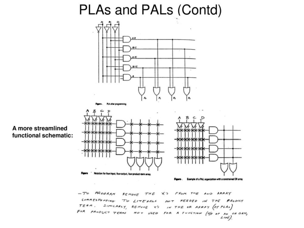 medium resolution of 3 plas and pals contd a more streamlined functional schematic