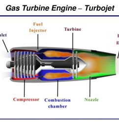 1 gas turbine engine turbojet [ 1024 x 768 Pixel ]
