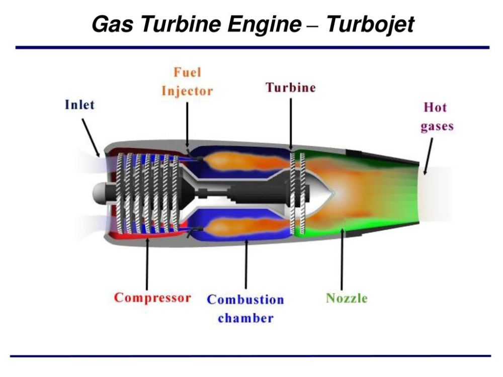 medium resolution of 1 gas turbine engine turbojet