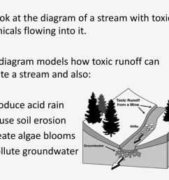 look at the diagram of a stream with toxic chemicals flowing into it  [ 1024 x 768 Pixel ]