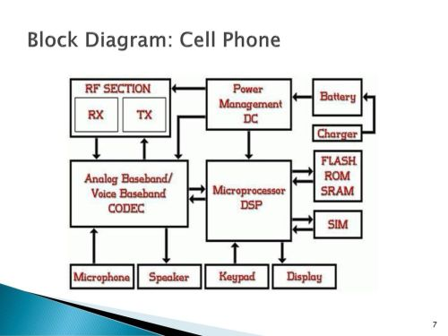 small resolution of 7 block diagram cell phone