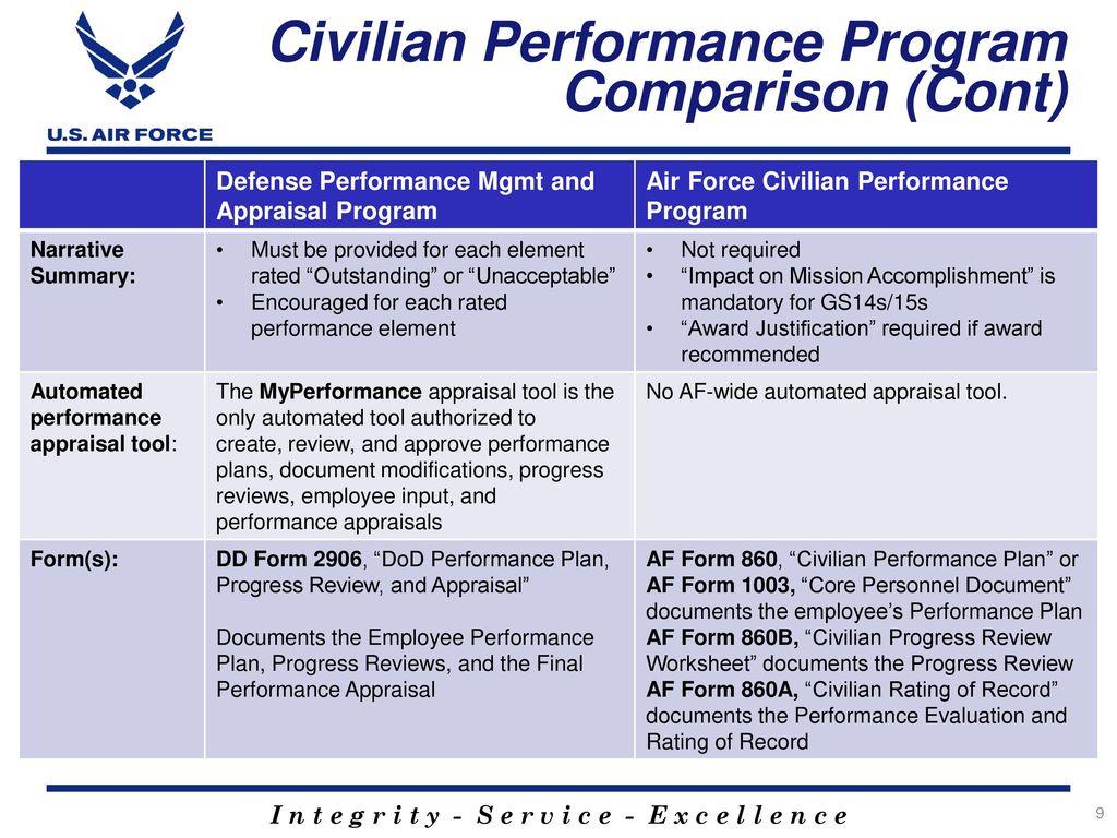 Dod Performance Management Appraisal Program Dpmap