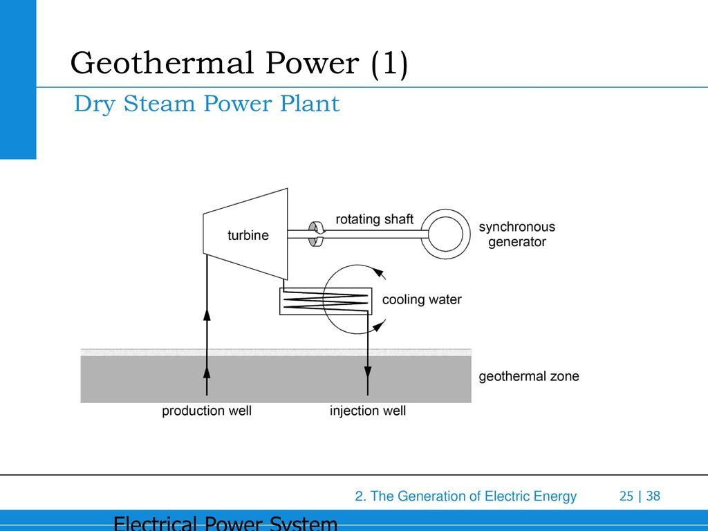 hight resolution of geothermal power 1 dry steam power plant