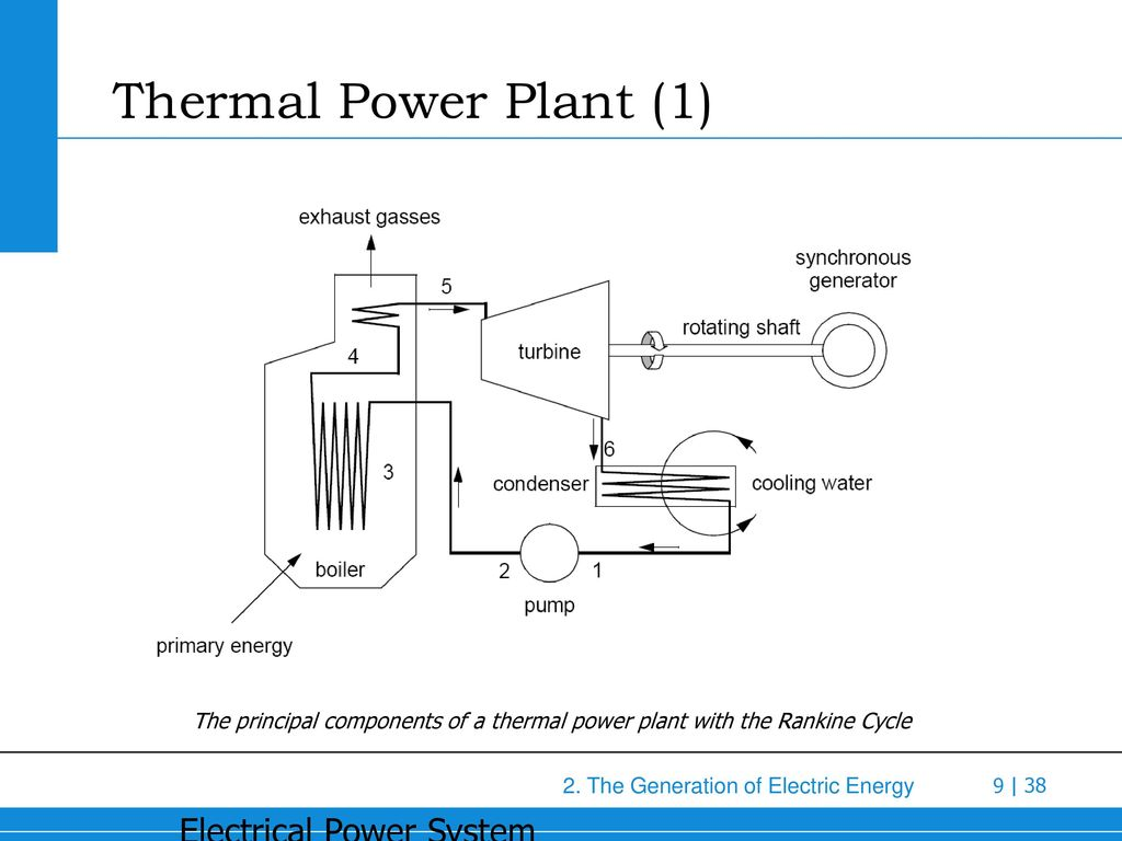 hight resolution of 9 thermal power plant