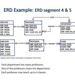 entity relationship modeling ppt download emp dept er diagram [ 1024 x 768 Pixel ]