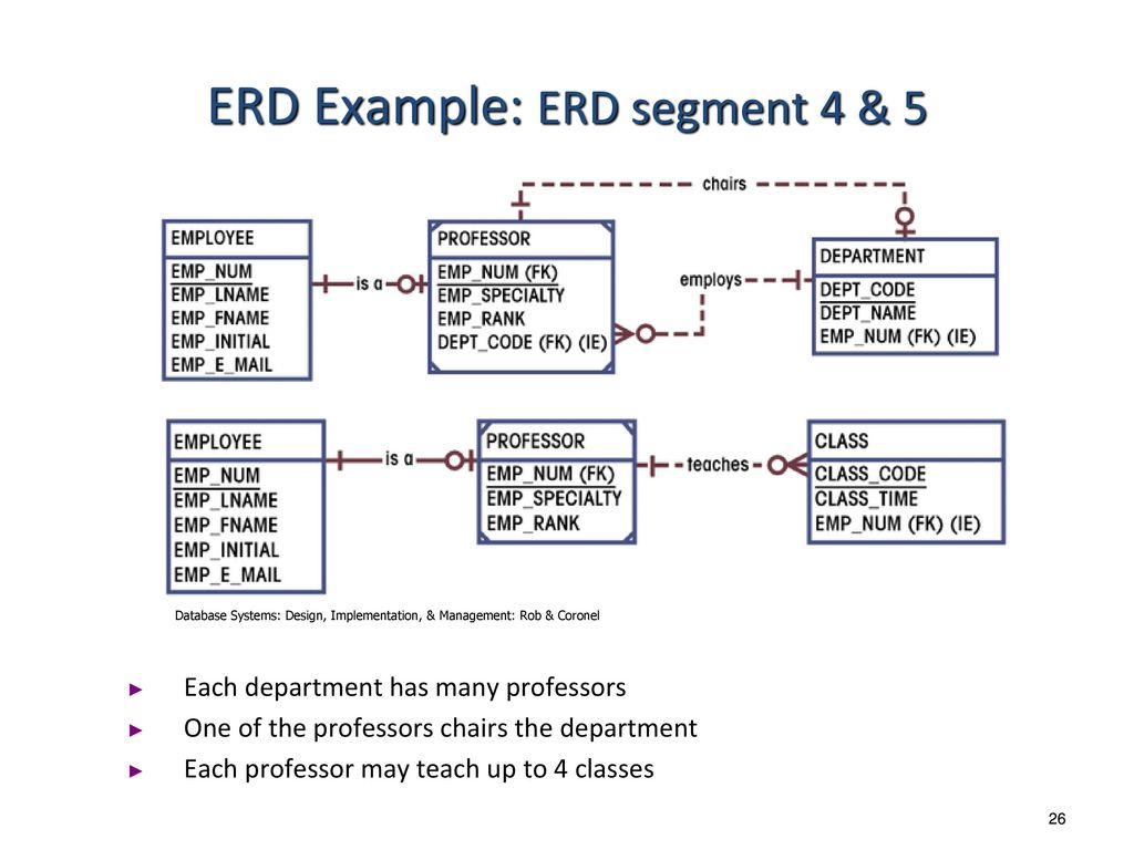 hight resolution of entity relationship modeling ppt download emp dept er diagram