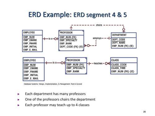 small resolution of entity relationship modeling ppt download emp dept er diagram