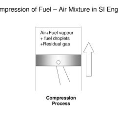 compression of fuel air mixture in si engine [ 1024 x 768 Pixel ]