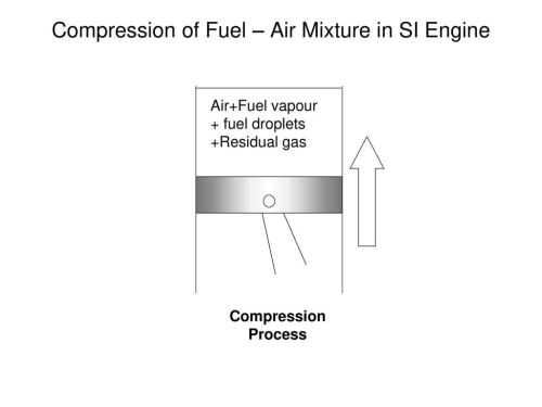 small resolution of compression of fuel air mixture in si engine