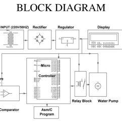sensing soil moisture content automatic irrigation system ppt 3 block diagram [ 1024 x 768 Pixel ]