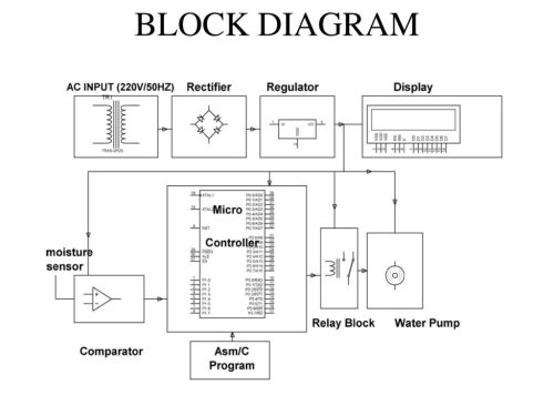 small resolution of sensing soil moisture content automatic irrigation system ppt 3 block diagram