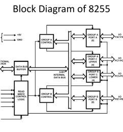 3 block diagram of 8255 [ 1024 x 768 Pixel ]