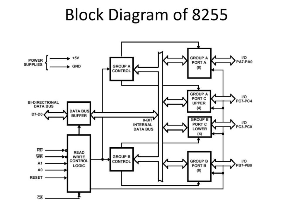 medium resolution of 3 block diagram of 8255