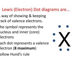 Electron Dot Diagram For Al 97 Jeep Grand Cherokee Laredo Wiring Neon Product Automotive Draw An Orbital Ppt Download Lewis Structure Diagrams