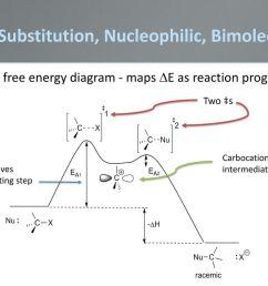 5 sn1 substitution nucleophilic bimolecular sn1 free energy diagram  [ 1024 x 768 Pixel ]