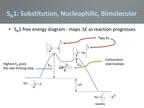 small resolution of 5 sn1 substitution nucleophilic bimolecular sn1 free energy diagram