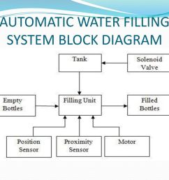 17 automatic water filling system block diagram [ 1024 x 768 Pixel ]