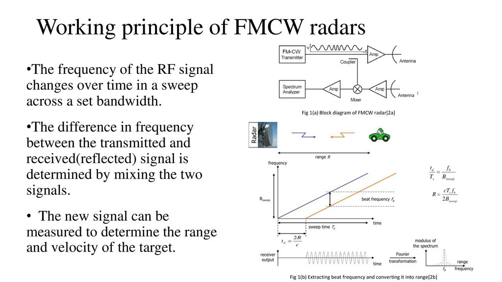 fmcw radar block diagram 1999 toyota camry engine applications of systems in collision avoidance ppt video working principle radars