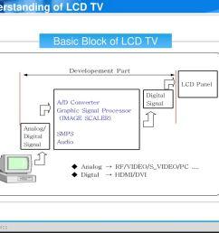understanding of lcd tv [ 1024 x 768 Pixel ]