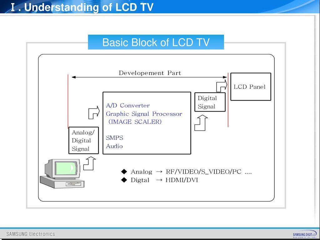 hight resolution of  understanding of lcd tv