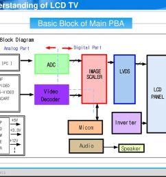 lcd tv block diagram wiring diagram load block diagram lcd tv block diagram lcd tv [ 1024 x 768 Pixel ]
