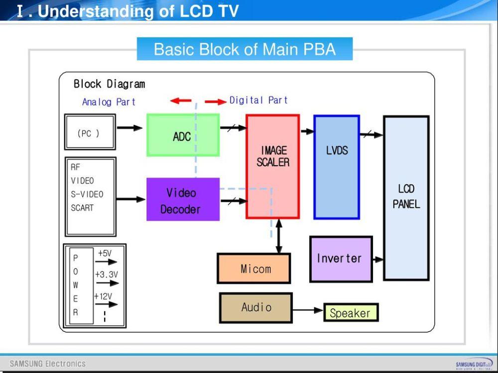 medium resolution of lcd tv block diagram wiring diagram load block diagram lcd tv block diagram lcd tv