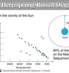 the hertzsprung russell diagram [ 1024 x 768 Pixel ]