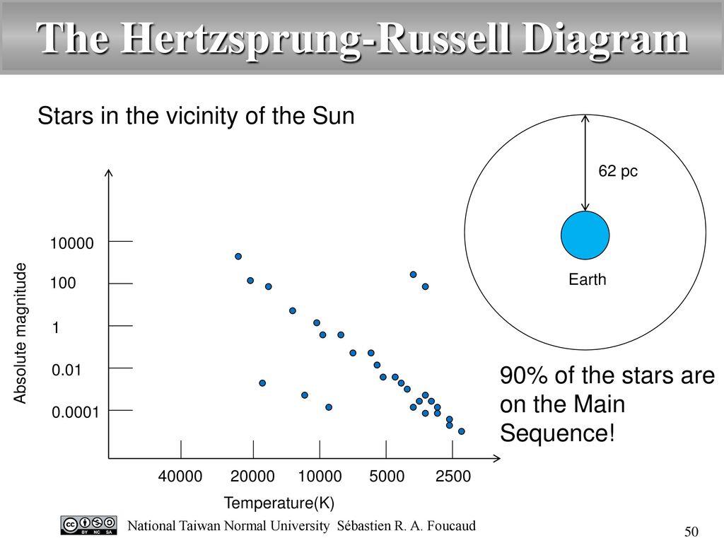 hight resolution of the hertzsprung russell diagram