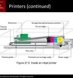 figure 27 5 inside an inkjet printer [ 1024 x 768 Pixel ]