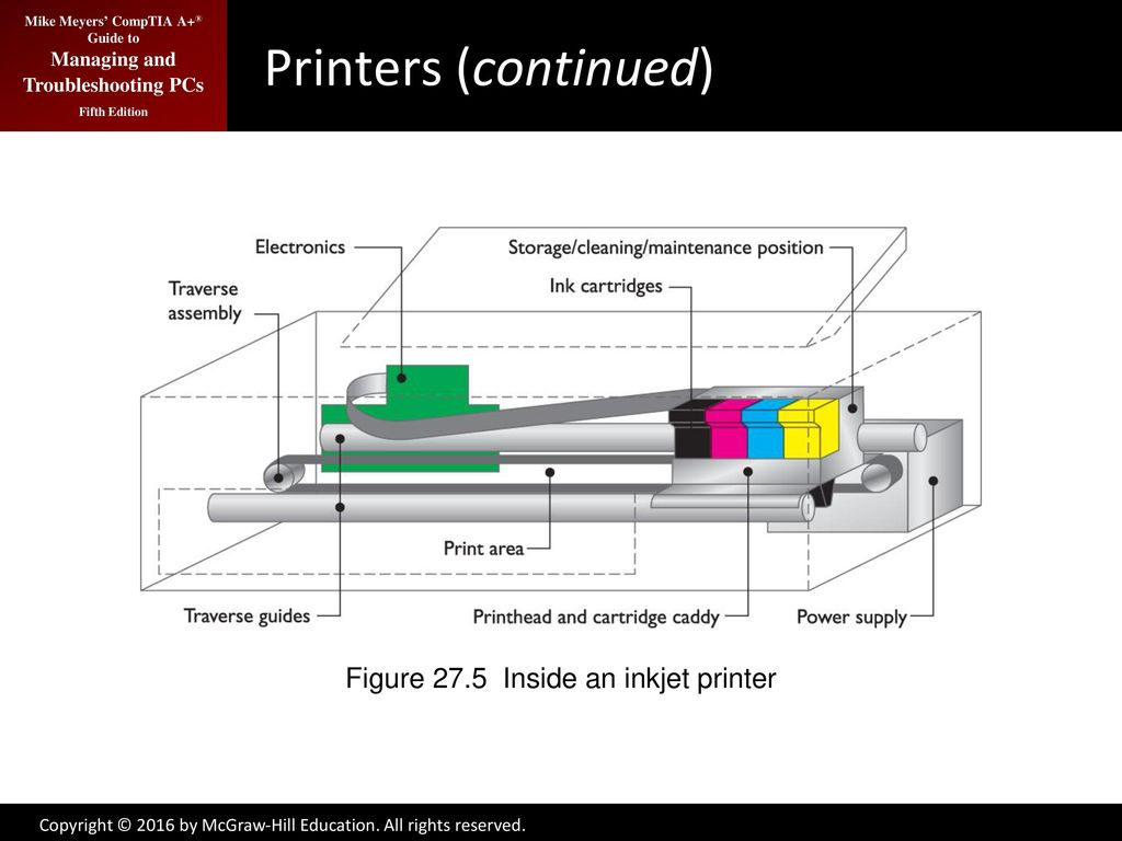 hight resolution of figure 27 5 inside an inkjet printer