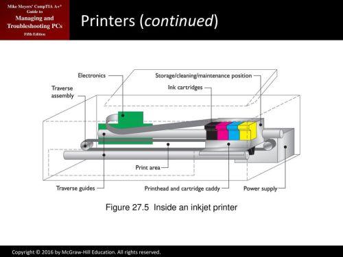 small resolution of figure 27 5 inside an inkjet printer