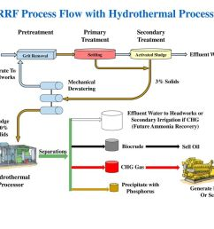 wrrf process flow with hydrothermal processing [ 1024 x 769 Pixel ]