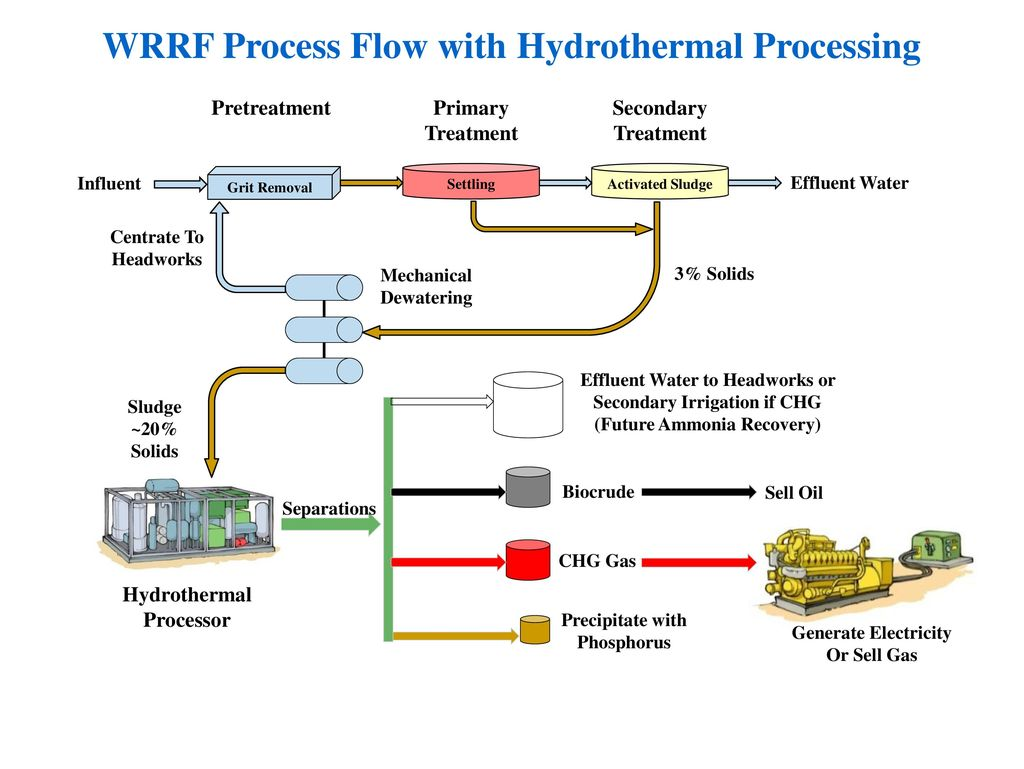 hight resolution of wrrf process flow with hydrothermal processing